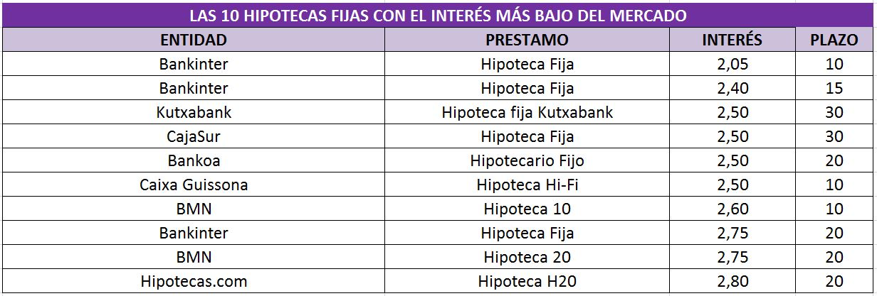 Tabla%201%20hipotecas%20fijas