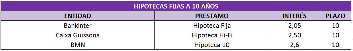 Tabla%202%20hipotecas%20fijas