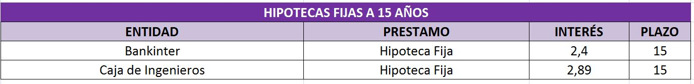 Tabla%203%20hipotecas%20fijas