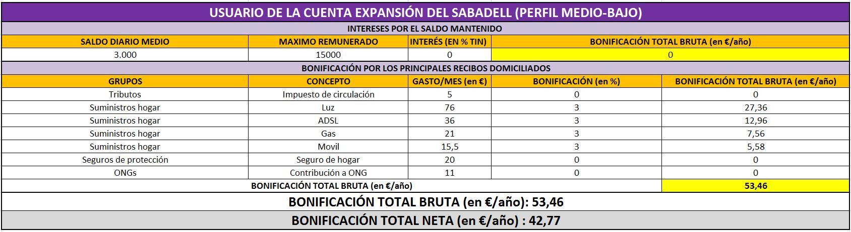 Sabadell%20perfil%20medio%20bajo