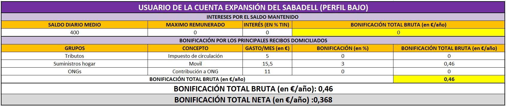 Sabadell%20perfil%20bajo